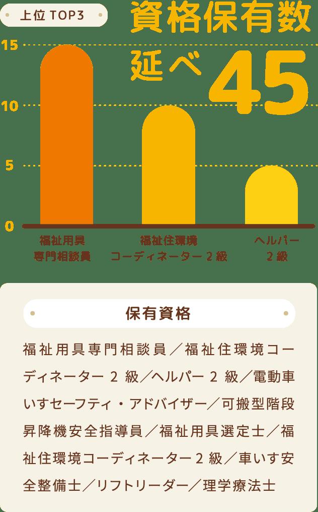 図:資格保有数延べ45