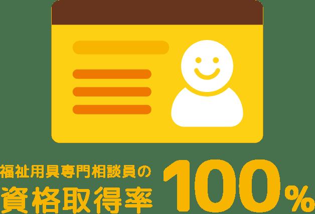 図:福祉用具専門相談員の資格取得率100%