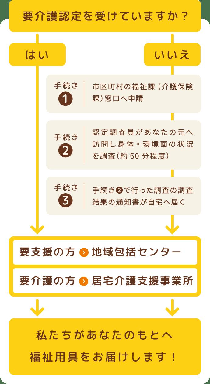図:介護サービスを受けるまでの流れ